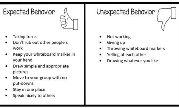 A chart of behaviours found in a classroom. Text.